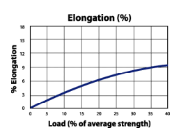 Polylon Load to Elongation Graph
