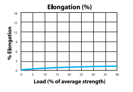 Polyspec Load to Elongation Graph