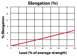 PV-12 Low Stretch Rope Load to Elongation Graph