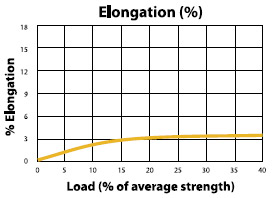 Spectec 12 Load to Elongation Graph