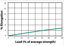 Argus Rope Load to Elongation Graph
