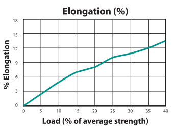 Herring Corkline Load to Elongation Graph