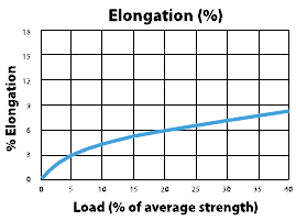 Novablue Load to Elongation Graph