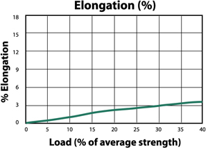 NovaLite HP Load to Elongation Graph