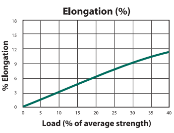 Nypro Load to Elongation Graph