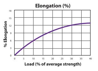 Nytec-12 Load to Elongation Graph