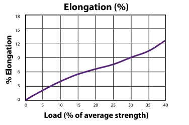 Boundary Lines Load to Elongation Graph