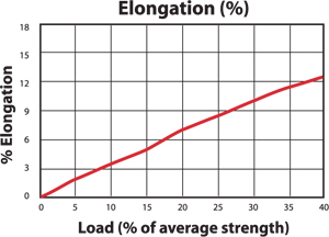 Dinghy Braid Load to Elongation Graph