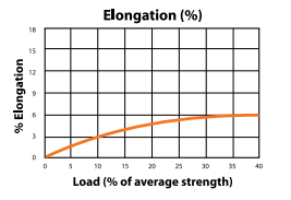 Polytec-12 Load to Elongation Graph