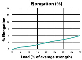 Oletec-12 Load to Elongation Graph