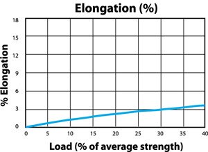 Kevlar Braided Ropes Load to Elongation Graph