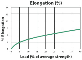 XLE-Z Feel High Strength Rope Load to Elongation Graph