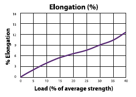 NovaLite Load to Elongation Graph