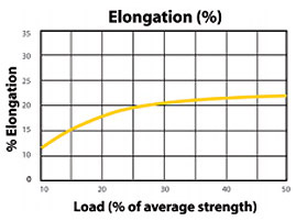 Nov-Eight Load to Elongation Graph
